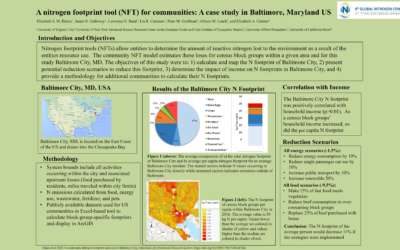 A nitrogen footprint tool (NFT) for communities: A case study in Baltimore, Maryland US