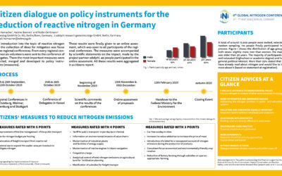 Citizen dialogue on policy instruments for the reduction of reactive nitrogen in Germany