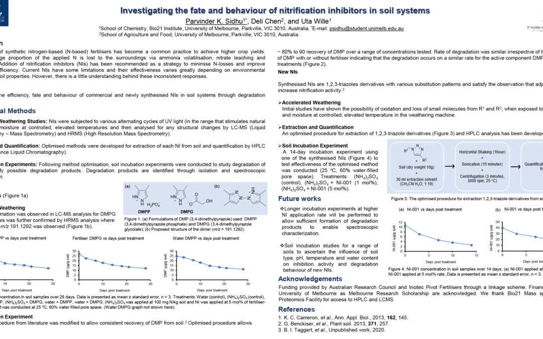 Investigating the fate and behaviour of nitrification inhibitors in soil systems