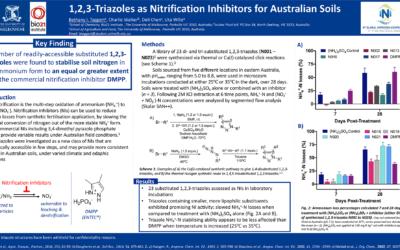 1,2,3-Triazoles as Nitrification Inhibitors for Australian Soils