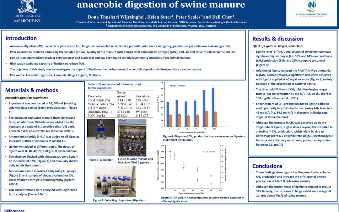 Lignite improved biogas production during anaerobic digestion of swine manure