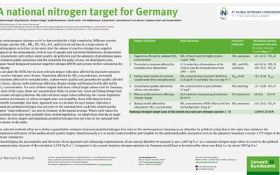 A national nitrogen target for Germany